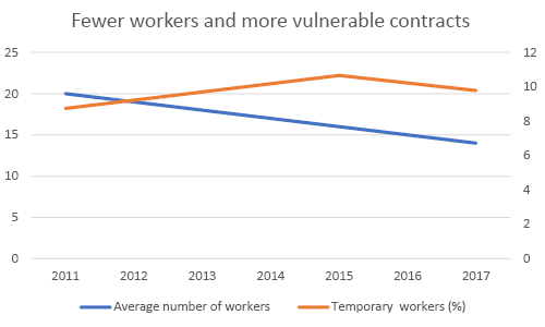Fewer workers and more vulnerable contracts